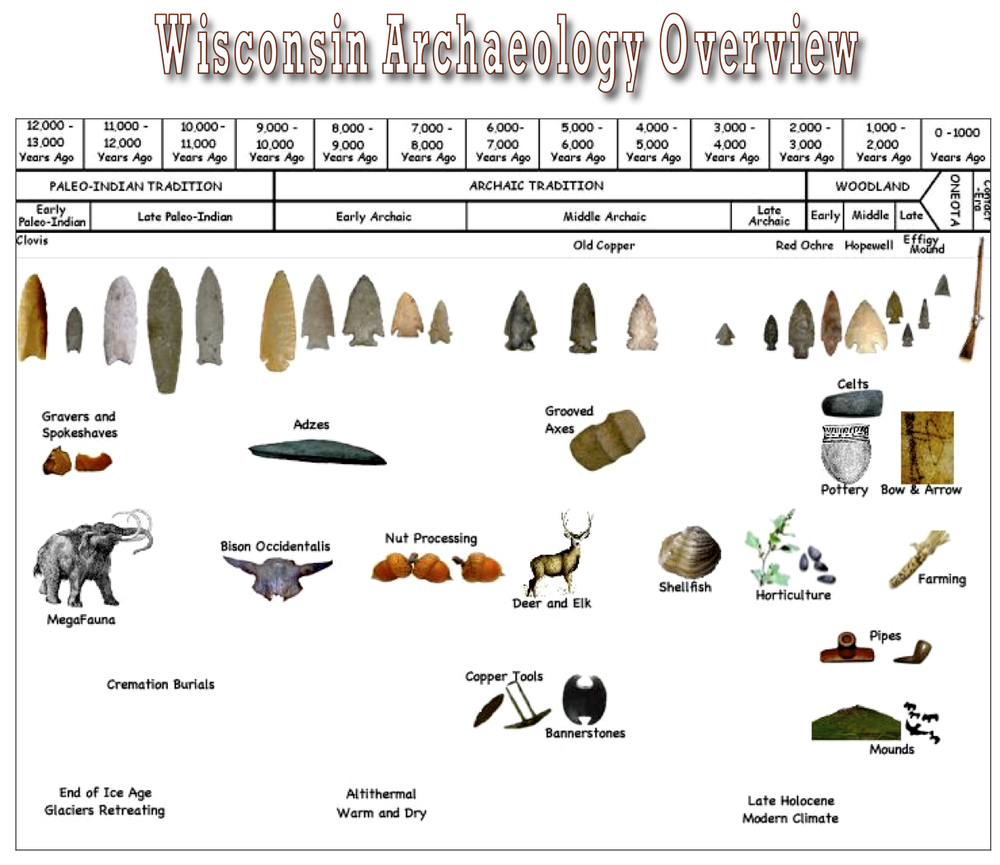 <b>Image from Wisconsin Archaeological Society</b><br>  http://wiarcheologicalsociety.org/educational-resources/
